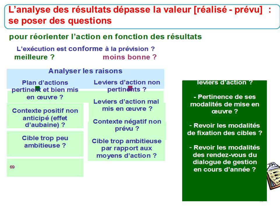 L'analyse des résultats dépasse la valeur [réalisé - prévu] :